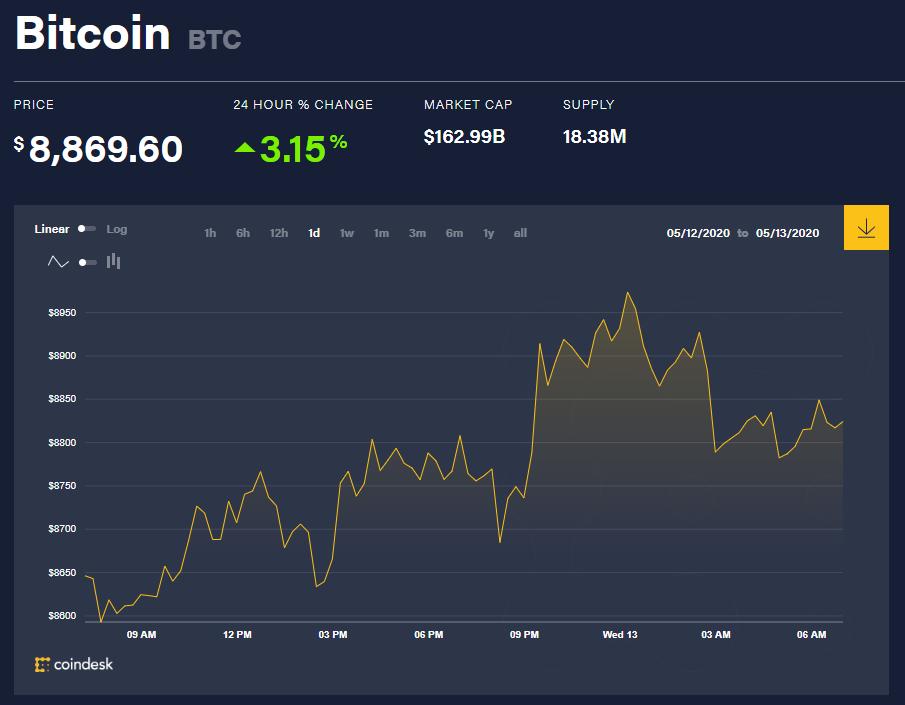 Chỉ số giá bitcoin hôm nay 13/5 (nguồn: CoinDesk)