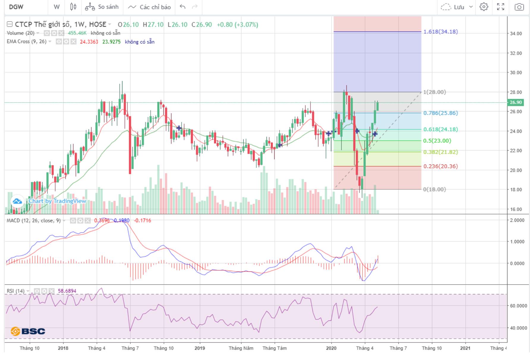 Cổ phiếu tâm điểm ngày 14/5: DWG, VNM, BMP, HBC - Ảnh 1.
