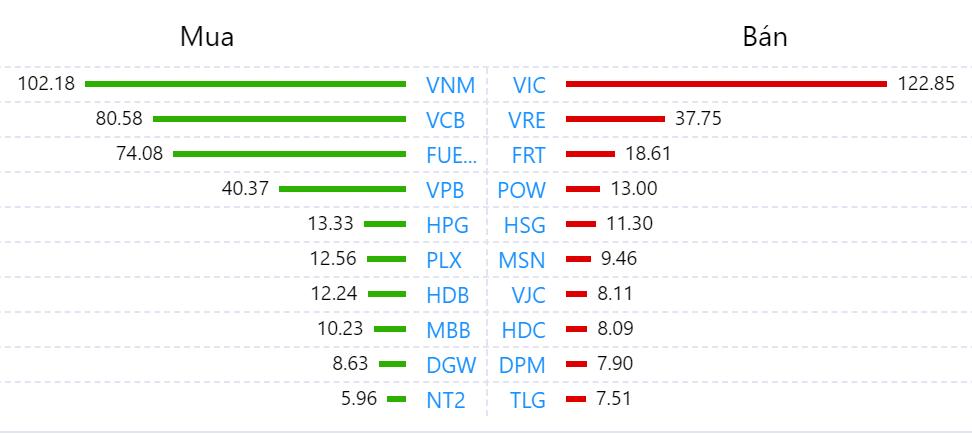 Khối ngoại tiếp tục mua ròng phiên giảm điểm, chưa dừng rót vốn vào cổ phiếu VNM - Ảnh 1.
