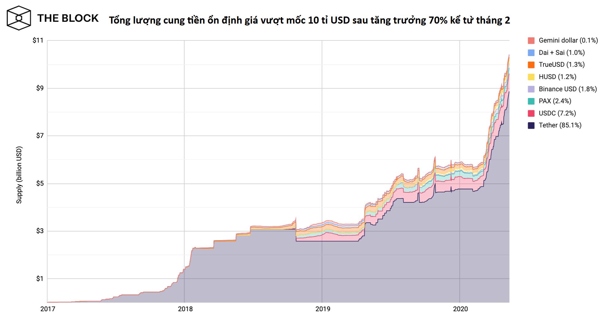 Lượng cung tiền ổn định giá tăng vọt trong năm nay (nguồn: the Block)