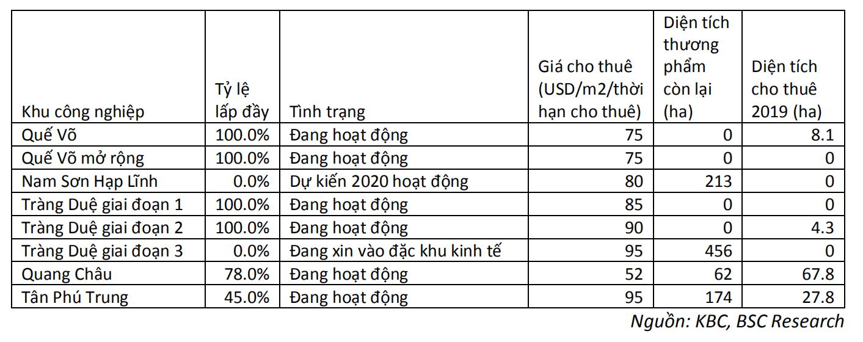 Kinh Bắc sẽ rót tối đa 300 tỉ đồng vào KCN Quang Châu - Bắc Giang - Ảnh 1.