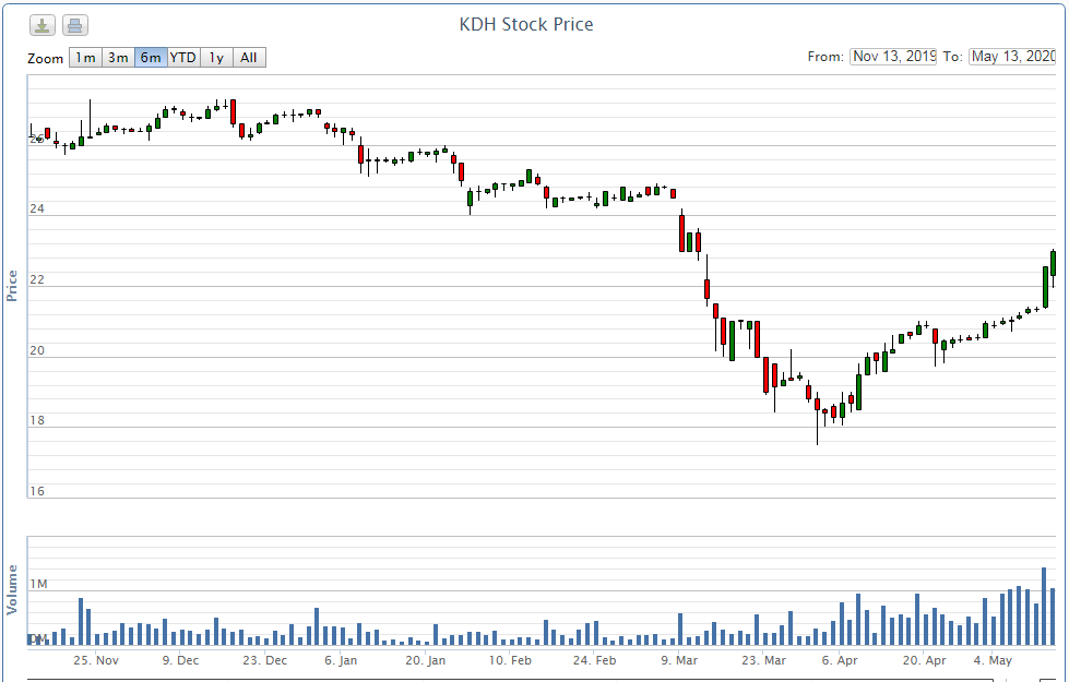 Quĩ thành viên nhóm Dragon Capital vừa bán ra 2 triệu cổ phiếu KDH sau nhịp hồi phục hơn 20% - Ảnh 2.