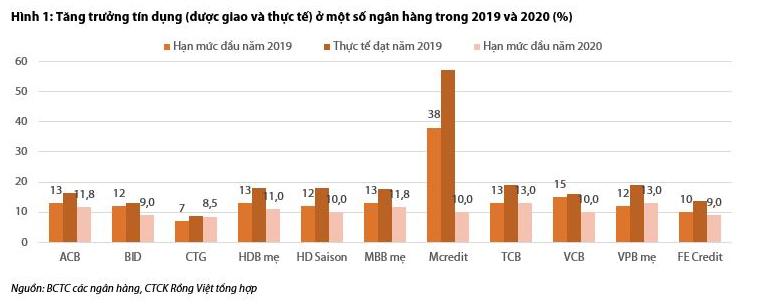 VDSC: Hạn mức tăng trưởng tín dụng sẽ không được nới thêm - Ảnh 1.