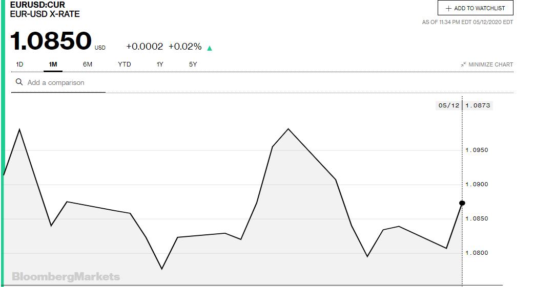 Tỷ giá đồng Euro hôm nay 13/5: Giá Euro trong nước đồng loạt tăng - Ảnh 3.