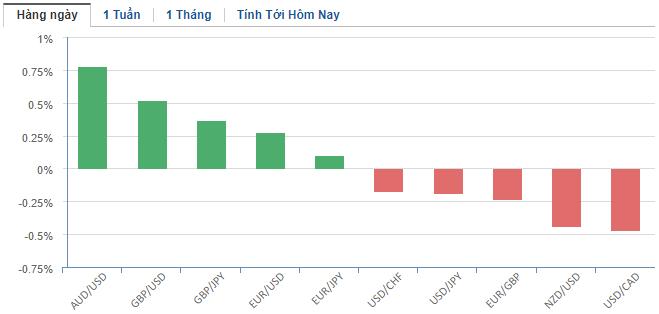Thị trường ngoại hối hôm nay 13/5: Tất cả đổ dồn vào bài phát biểu của Chủ tịch Fed - Ảnh 2.