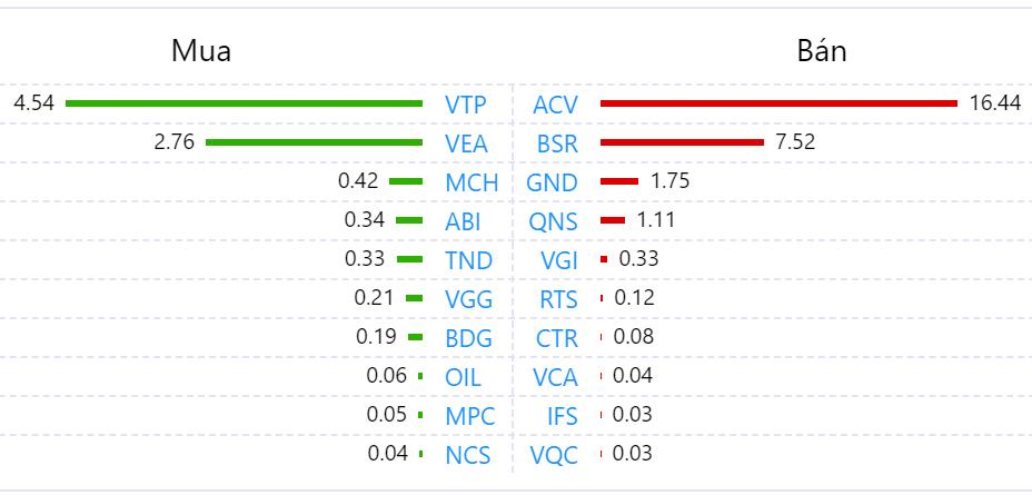 Khối ngoại tiếp tục mua ròng phiên giảm điểm, chưa dừng rót vốn vào cổ phiếu VNM - Ảnh 3.