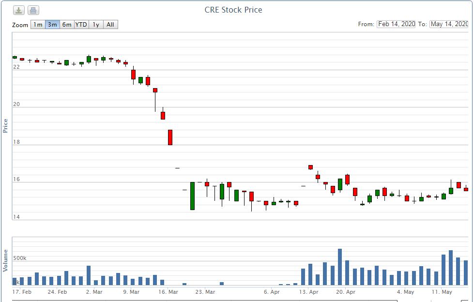 Đăng kí mua 2 triệu cổ phiếu CRE, Chủ tịch Cenland thực mua gần 500.000 cp - Ảnh 1.