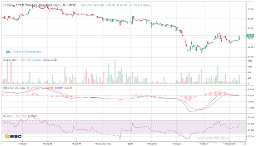 Cổ phiếu tâm điểm ngày 15/5: MWG, GEX, HSG, GMD - Ảnh 3.