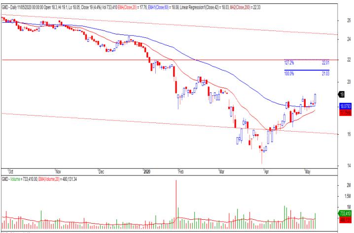 Cổ phiếu tâm điểm ngày 15/5: MWG, GEX, HSG, GMD - Ảnh 5.
