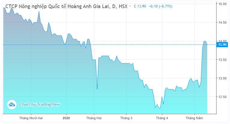Thaco dự định chi 360 tỉ đồng mua gần 26 triệu cp HAGL Agrico - Ảnh 1.