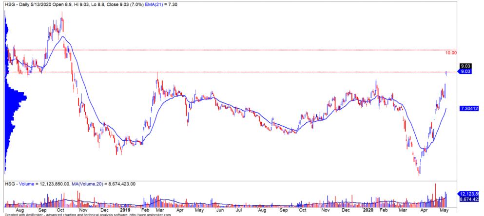 Cổ phiếu tâm điểm ngày 15/5: MWG, GEX, HSG, GMD - Ảnh 4.
