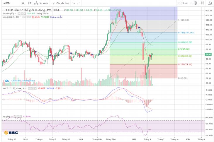 Cổ phiếu tâm điểm ngày 15/5: MWG, GEX, HSG, GMD - Ảnh 2.