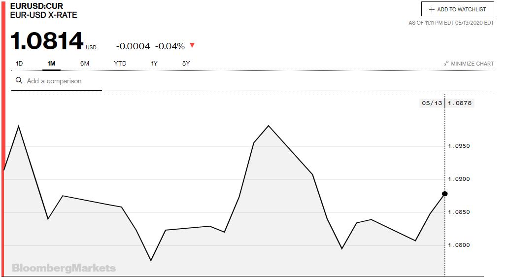Tỷ giá đồng Euro hôm nay 14/5: Giá Euro trong nước quay đầu giảm - Ảnh 3.