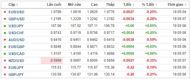 Thị trường ngoại hối hôm nay 14/5: Đồng USD tăng sau phát biểu ảm đạm của Chủ tịch Fed về kinh tế Mỹ - Ảnh 1.