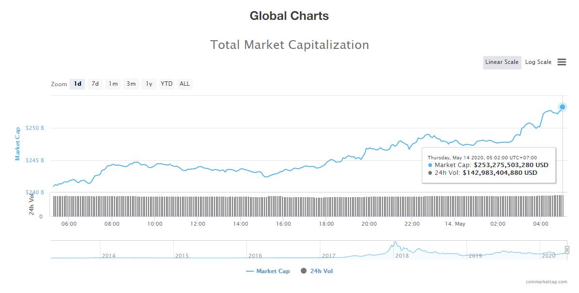 Tổng giá trị thị trường tiền kĩ thuật số ngày 14/5 (nguồn: CoinMarketCap)