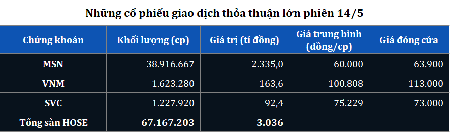 Giao dịch thỏa thuận lớn phiên 15/5, cổ phiếu MSN bùng nổ giá trị hơn 2.300 tỉ đồng - Ảnh 1.