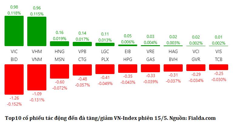Phiên 15/5: VN-Index giảm hơn 5 điểm bất chấp nỗ lực kéo chỉ số của họ Vingroup - Ảnh 1.