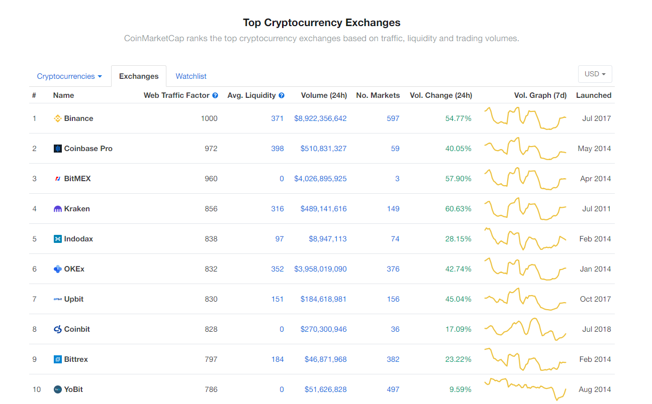 Bảng xếp hạng các sàn giao dịch trên CoinMarketCap với chỉ tiêu mới lưu lượng web (nguồn: CoinMarketCap)