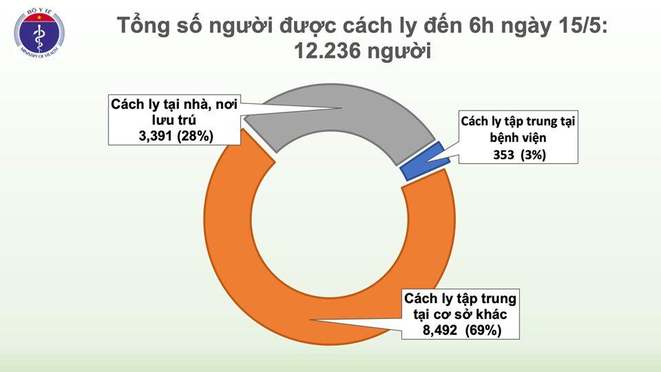 Sáng 15/5, Việt Nam có thêm 24 ca mắc COVID-19 mới trở về từ Nga, tổng số ca nhiễm tăng lên 312 - Ảnh 2.