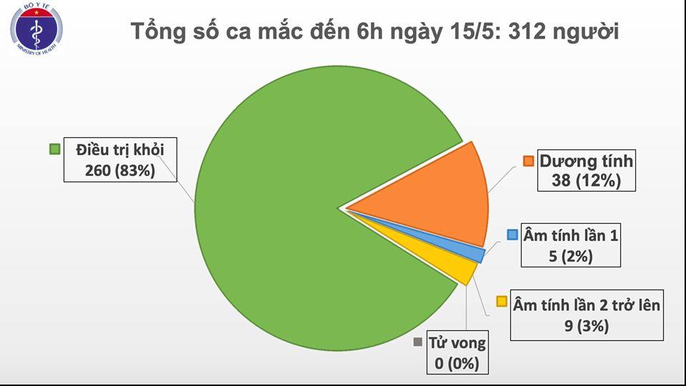 Cập nhật tình hình dịch virus corona ngày 15/5: Hơn 300.000 người tử vong trên toàn cầu, số ca nhiễm tại Việt Nam tăng lên 312  - Ảnh 2.