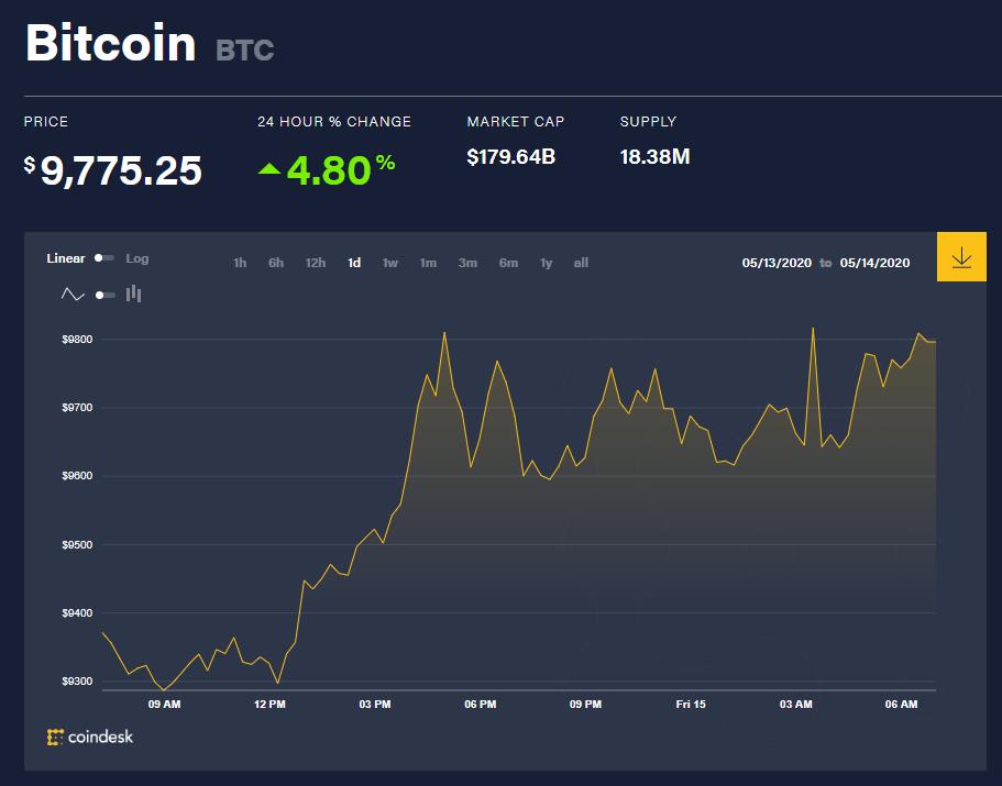 Chỉ số giá bitcoin hôm nay 15/5 (nguồn: CoinDesk)