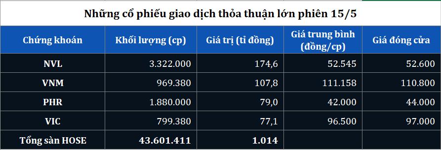 Giao dịch thỏa thuận lớn NVL, VMM, PHR, VIC phiên 15/5 - Ảnh 1.
