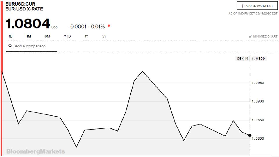 Tỷ giá đồng Euro hôm nay 15/5: Giá Euro ngân hàng tiếp tục sụt giảm - Ảnh 3.