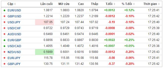 Thị trường ngoại hối hôm nay 15/5: Đồng USD vẫn duy trì sức mạnh khi ông Trump leo thang căng thẳng với Trung Quốc - Ảnh 1.