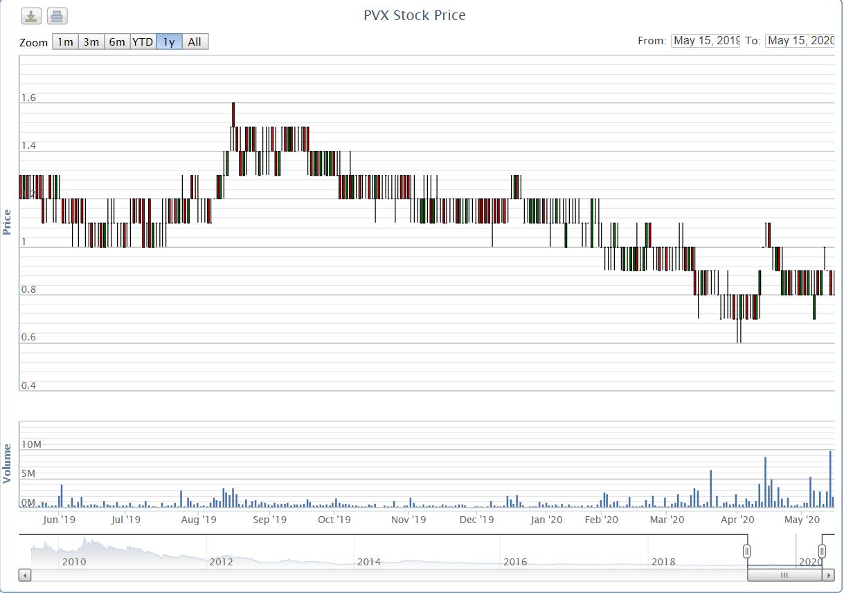 Lỗ triền miên, cổ phiếu PVX chính thức bị hủy niêm yết trên HNX từ 9/6 - Ảnh 1.