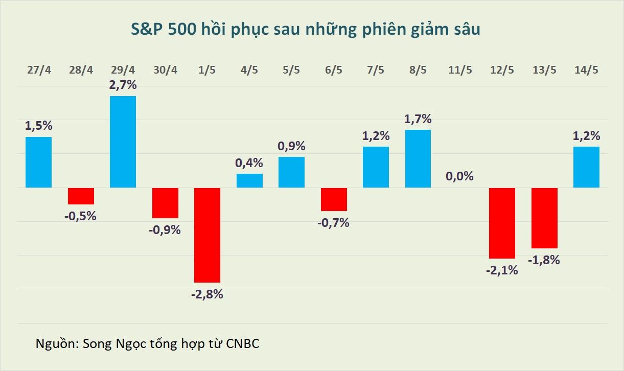 Chứng khoán Mỹ tăng ngoạn mục dù giữa phiên giảm sâu, cổ phiếu ngân hàng dẫn dắt - Ảnh 1.