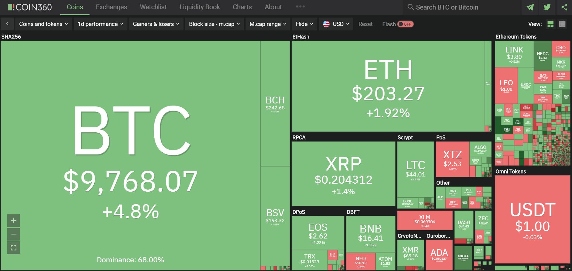 Toàn cảnh thị trường ngày 15/5 (nguồn: Coin360.com)