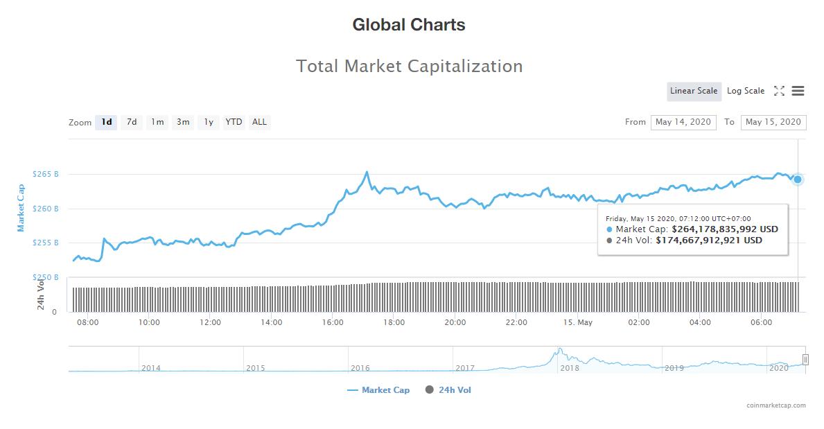 Tổng giá trị thị trường tiền kĩ thuật số ngày 15/5 (nguồn: CoinMarketCap)