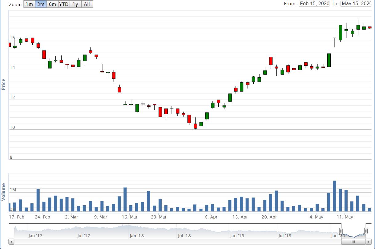 Dragon Capital bán toàn bộ 23 triệu cổ phiếu PC1, VEIL không còn là cổ đông lớn của của Xây lắp điện I - Ảnh 1.