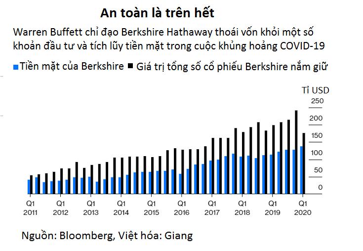 Đến cả Goldman Sachs cũng không khiến Warren Buffett vừa lòng, nhà đầu tư nên bắt đầu thấy lo lắng? - Ảnh 2.