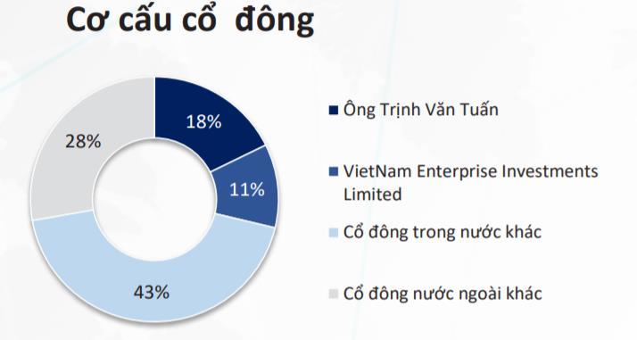 CEO 8x mở gấp công ty vốn 1 tỉ đồng mua phiếu PC1: Ẩn số thương vụ trăm tỉ với Dragon Capital - Ảnh 1.