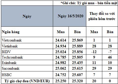 Tỷ giá đồng Euro hôm nay 16/5: Nhiều ngân hàng tăng giá Euro - Ảnh 2.