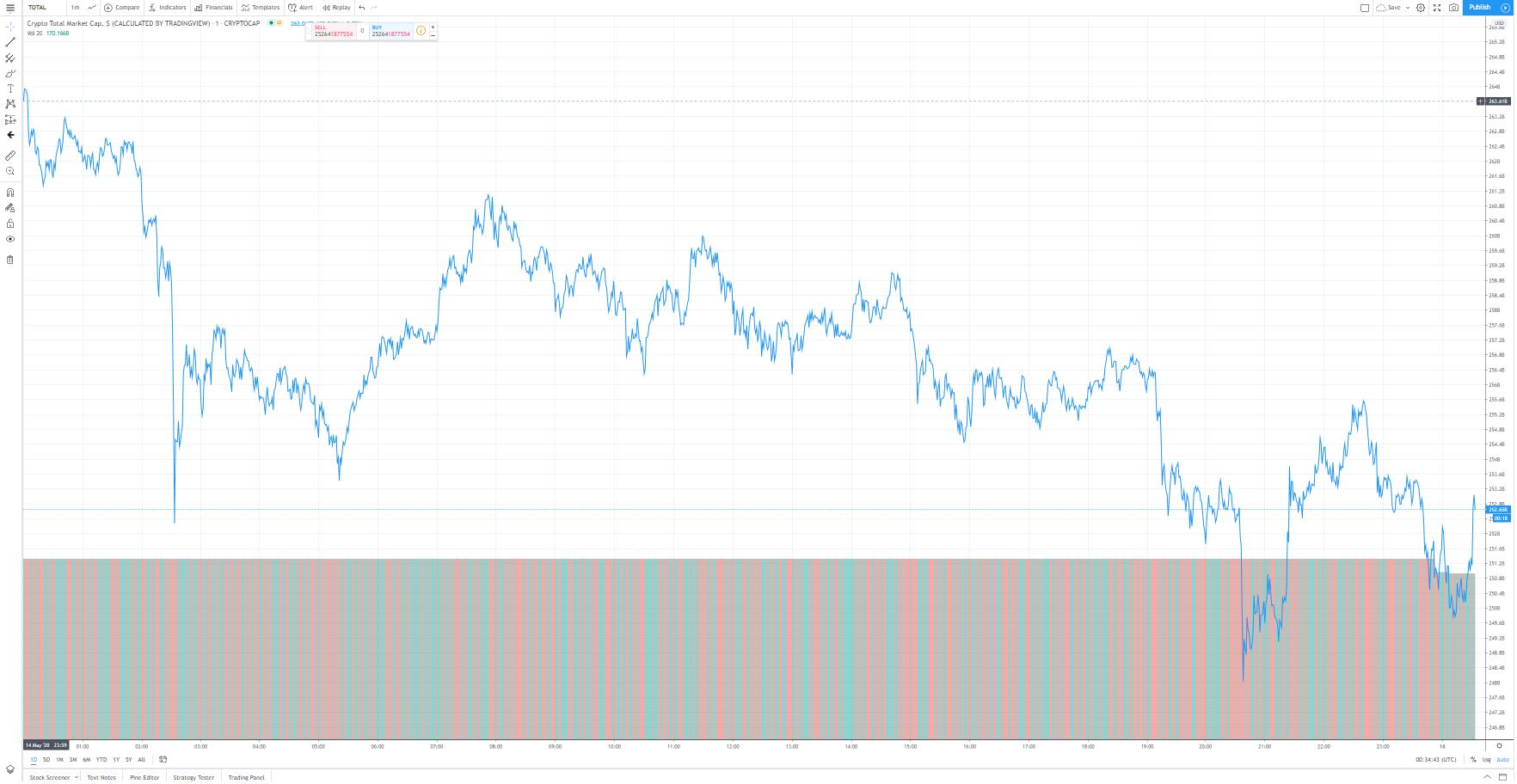 Tổng giá trị thị trường tiền kĩ thuật số ngày 16/5 (nguồn: TradingView)