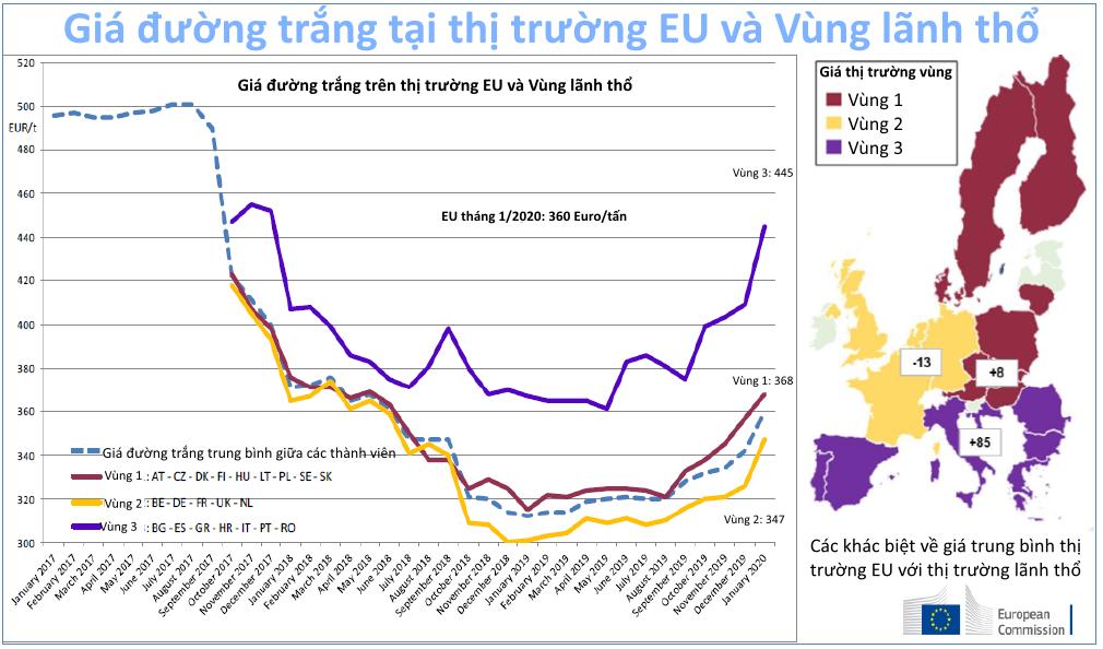 Ngành đường EU đối mặt với nhiều khó khăn khi diện tích củ cải đường giảm và dịch COVID-19 kéo dài - Ảnh 2.