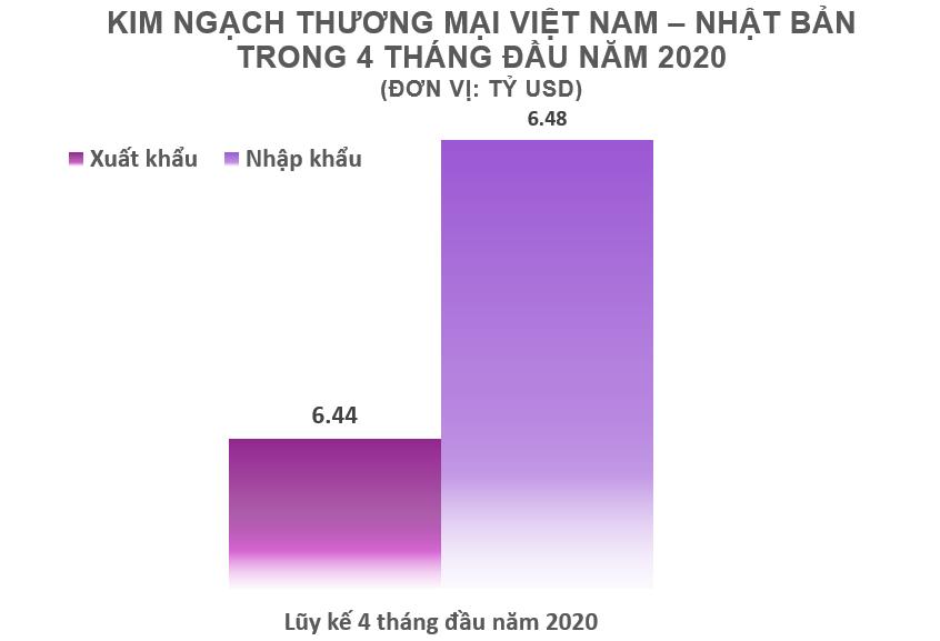 Xuất nhập khẩu giữa Việt Nam và Nhật Bản 4 tháng đầu năm 2020: Xuất khẩu than đá tăng vọt - Ảnh 2.