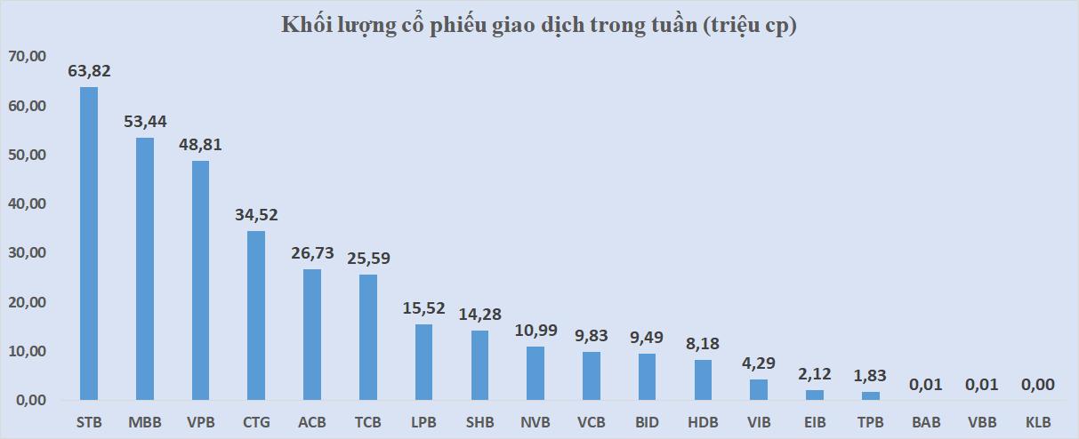 Cổ phiếu ngân hàng tuần qua: TPB dẫn đầu tăng giá, MBB đột biến thanh khoản - Ảnh 4.
