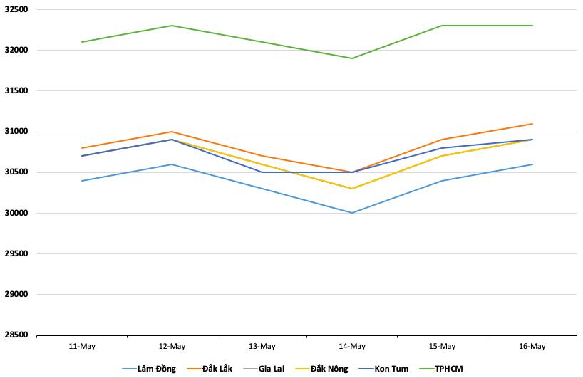 Giá cà phê hôm nay 17/5: Biến động trong suốt tuần qua, giá tiêu tăng vọt - Ảnh 1.
