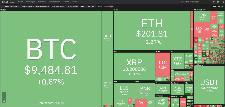 Toàn cảnh thị trường ngày 17/5 (nguồn: Coin360.com)