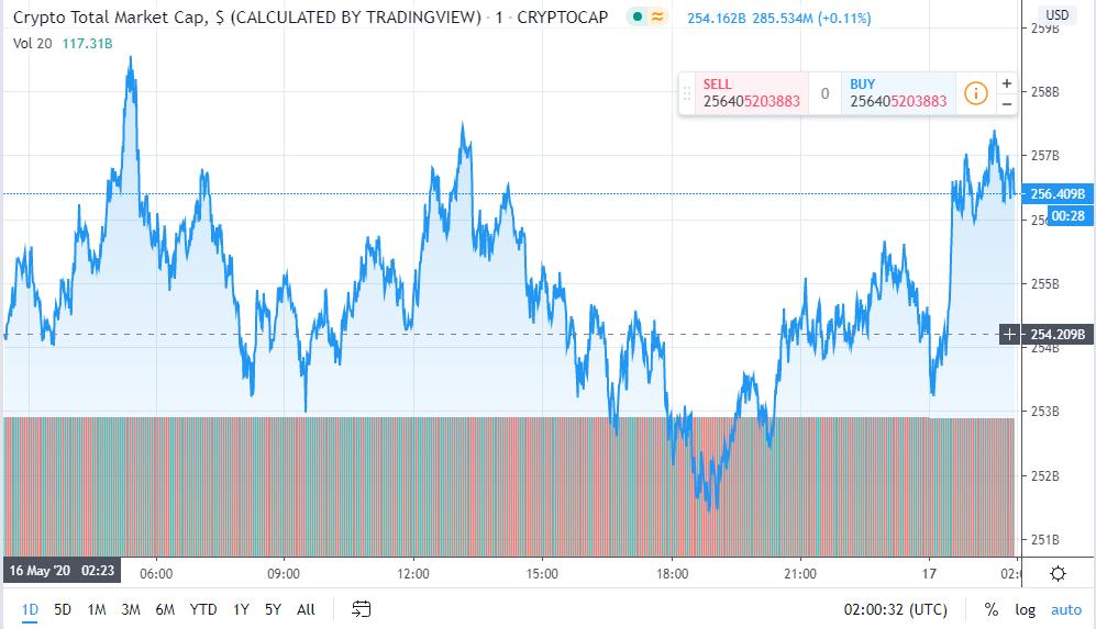 Tổng giá trị thị trường tiền kĩ thuật số ngày 17/5 (nguồn: TradingView)