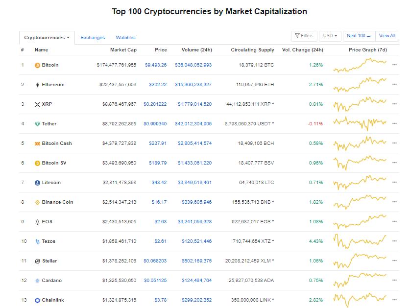 Nhóm 10 đồng tiền hàng đầu theo giá trị thị trường ngày 17/5 (nguồn: CoinMarketCap)