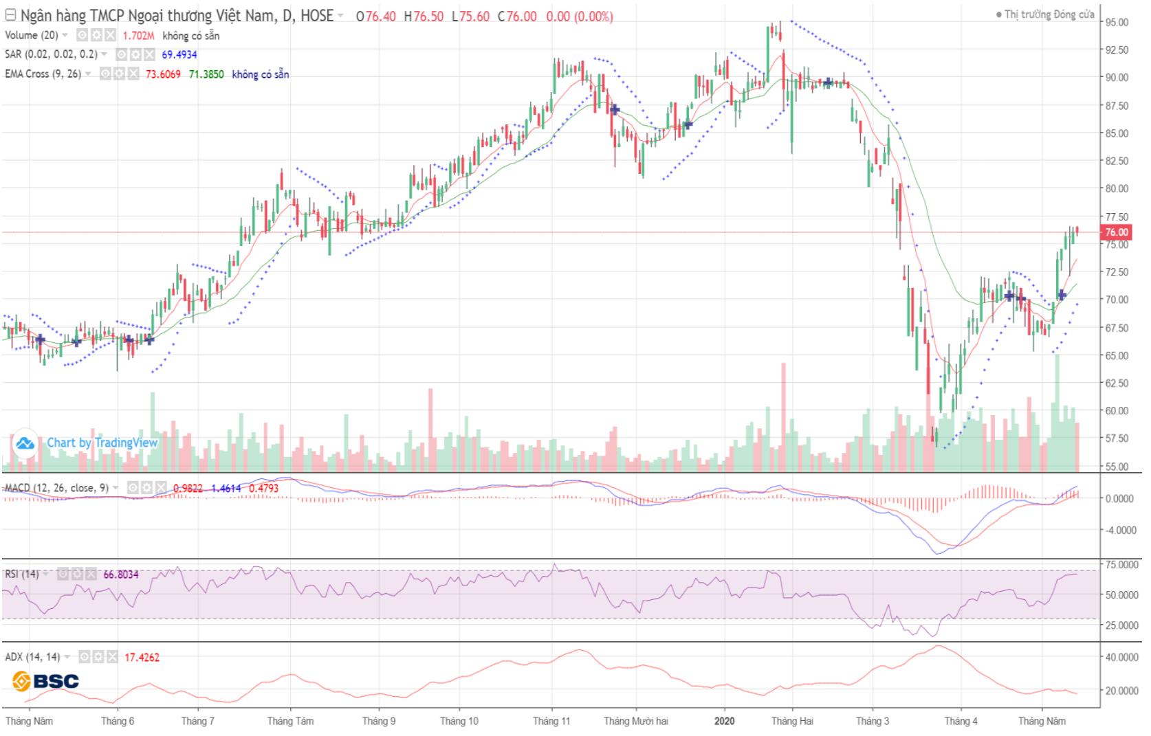 Cổ phiếu tâm điểm ngày 18/5: VCB, PVD, HDG, PLC, NTC - Ảnh 1.