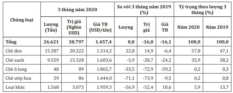 Giá xuất khẩu chè bình quân giảm mạnh, kim ngạch thu về lao dốc hơn 16% trong 4 tháng qua - Ảnh 1.