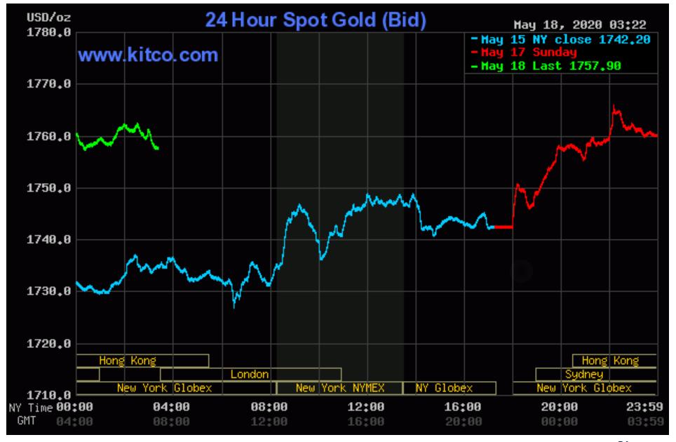 Giá vàng liên tục tăng mạnh, hướng đến mốc 50 triệu đồng/lượng - Ảnh 3.