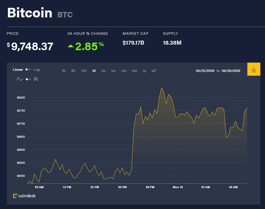 Chỉ số giá bitcoin hôm nay 18/5 (nguồn: CoinDesk)