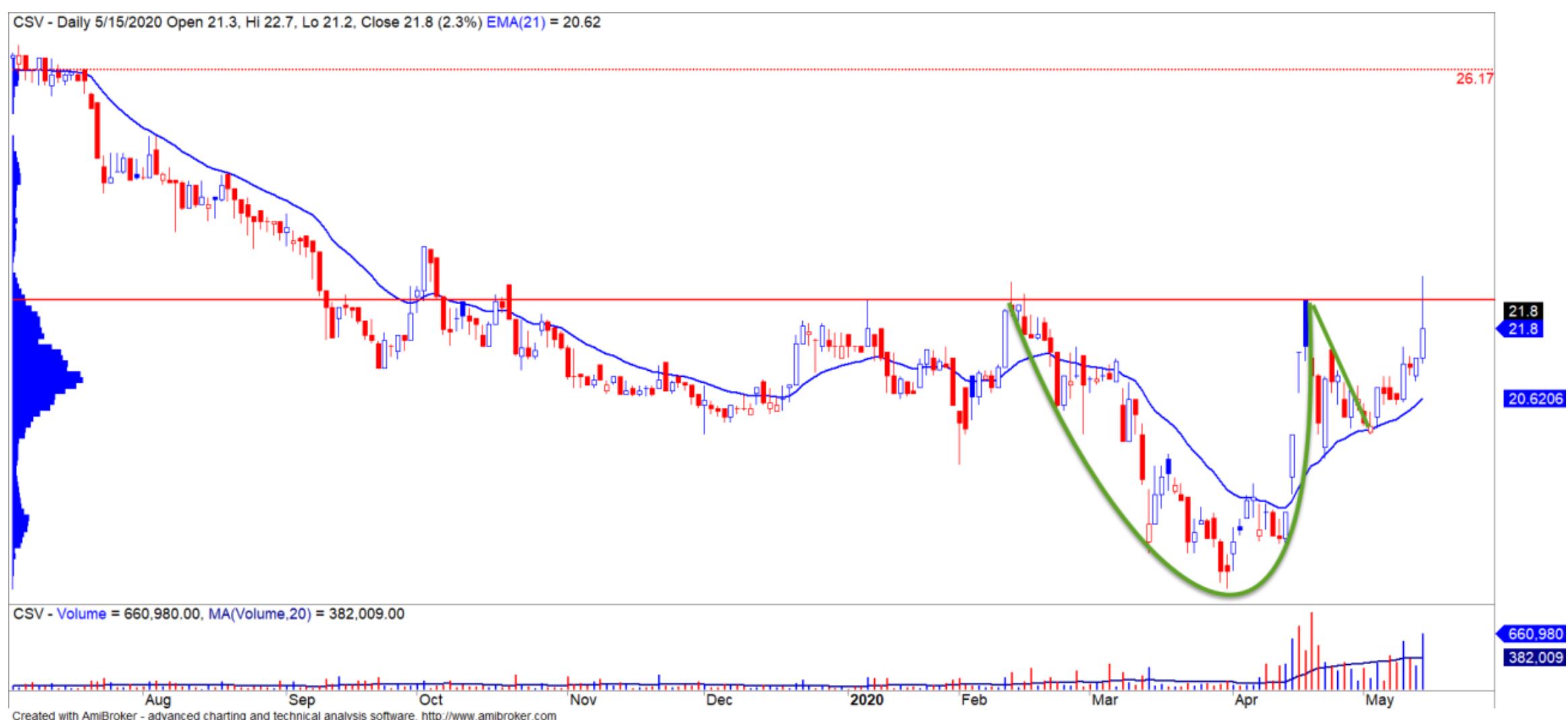 Cổ phiếu tâm điểm ngày 19/5: MBB, CSV, HDC, PVT - Ảnh 2.