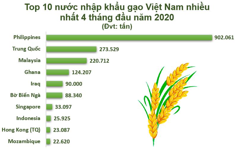 Hình 1. Top 10 nước Việt Nam xuất khẩu gạo nhiều nhất trong 4 tháng đầu năm 2020 (Đvt: tấn)